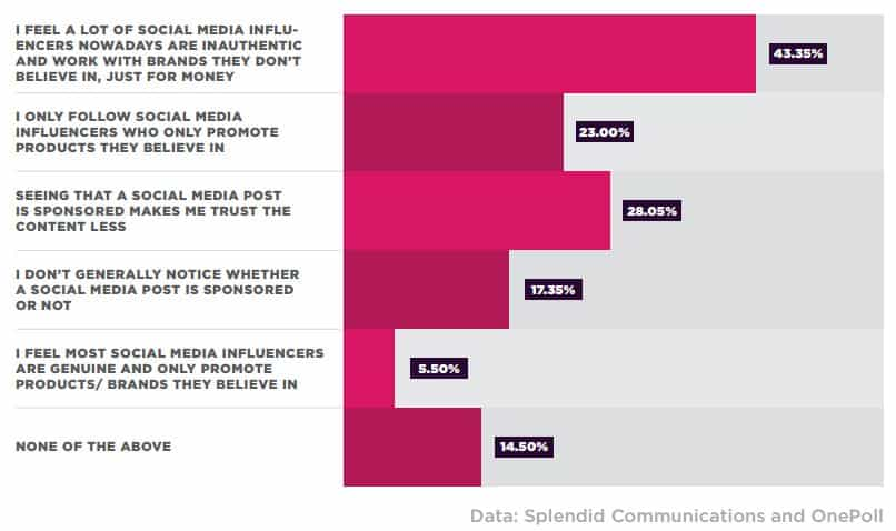กลยุทธ์การเลือก Influencer ที่ใช่ให้แบรนด์ปัง ไม่ใช่พังเพราะโป๊ะแตก