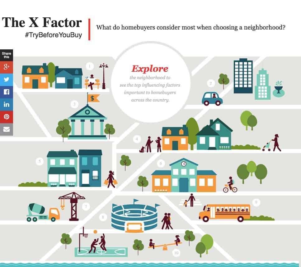 10 ข้อ Insight คนจะซื้อบ้าน เมื่อเพื่อนบ้านสำคัญที่สุด