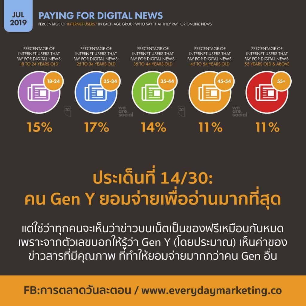 We Are Social Digital Global Stat 2019 Q3