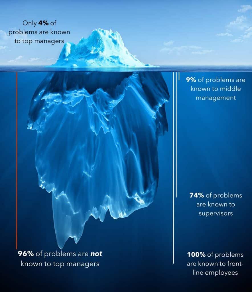 Diagnosis Marketing Problem