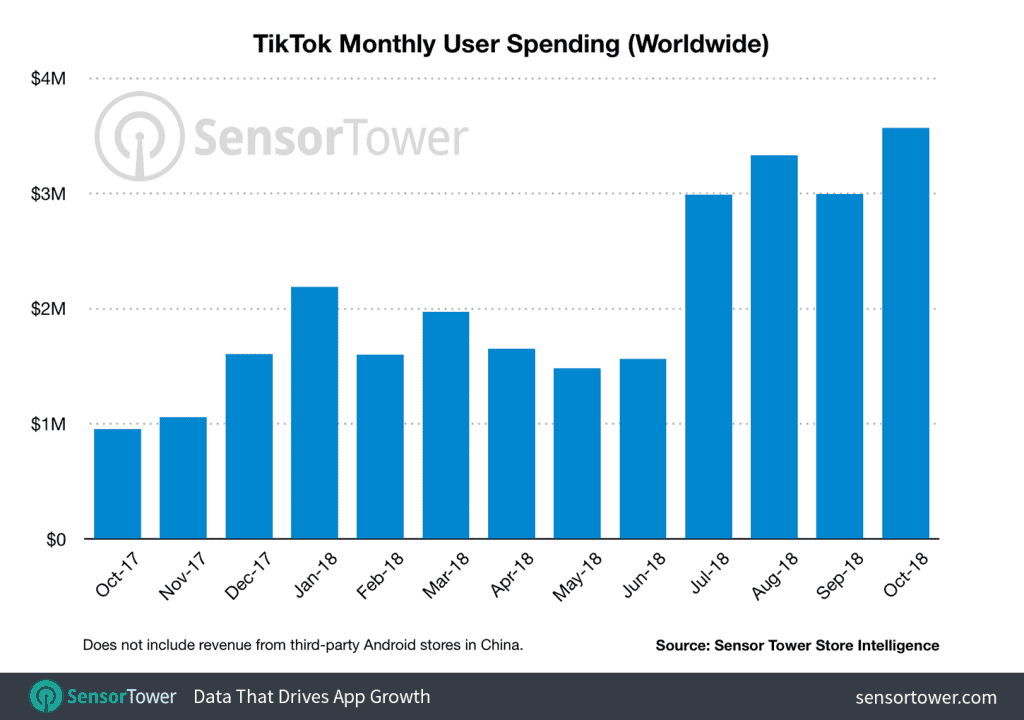 TikTok monthly revenue