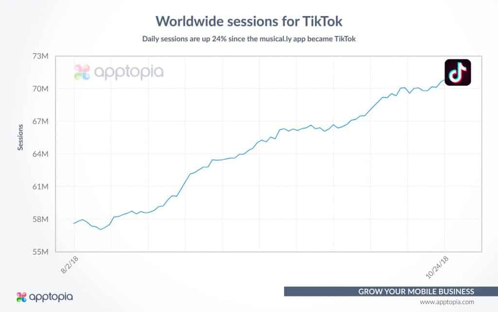 TikTok daily sessions