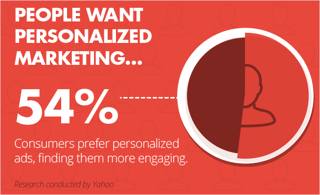 Personalized Ad Marketing for Magazine