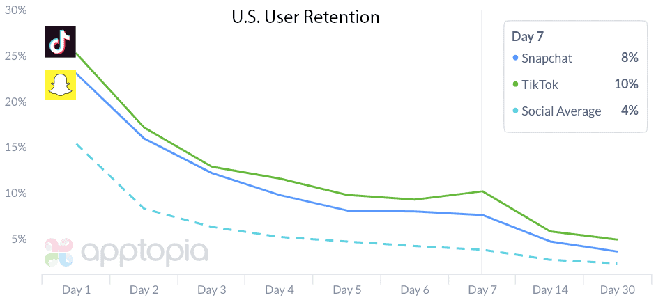 TikTok user retention in the US