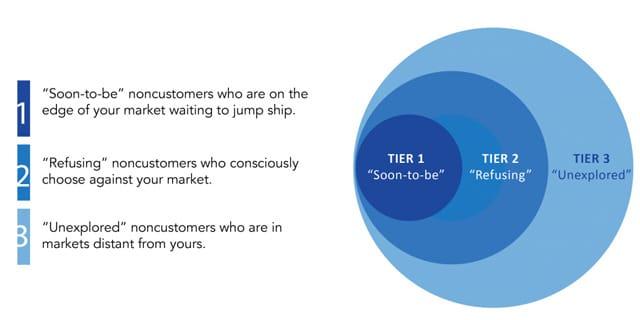 Honda Supercub marketing case study Blue Ocean Strategy