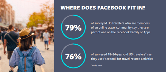 Facebook Insight Forging Loyalty in the Modern Travel Market