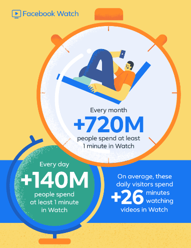 Facebook Watch Ad Breaks