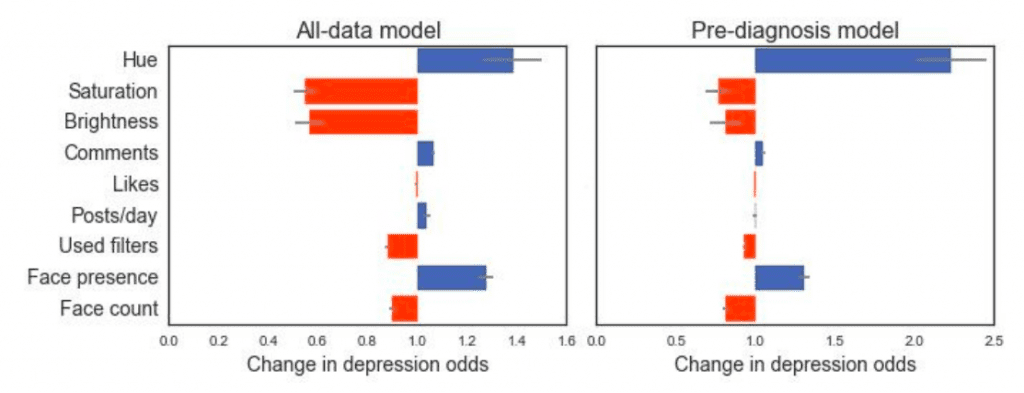 Psychology in Data Instagram