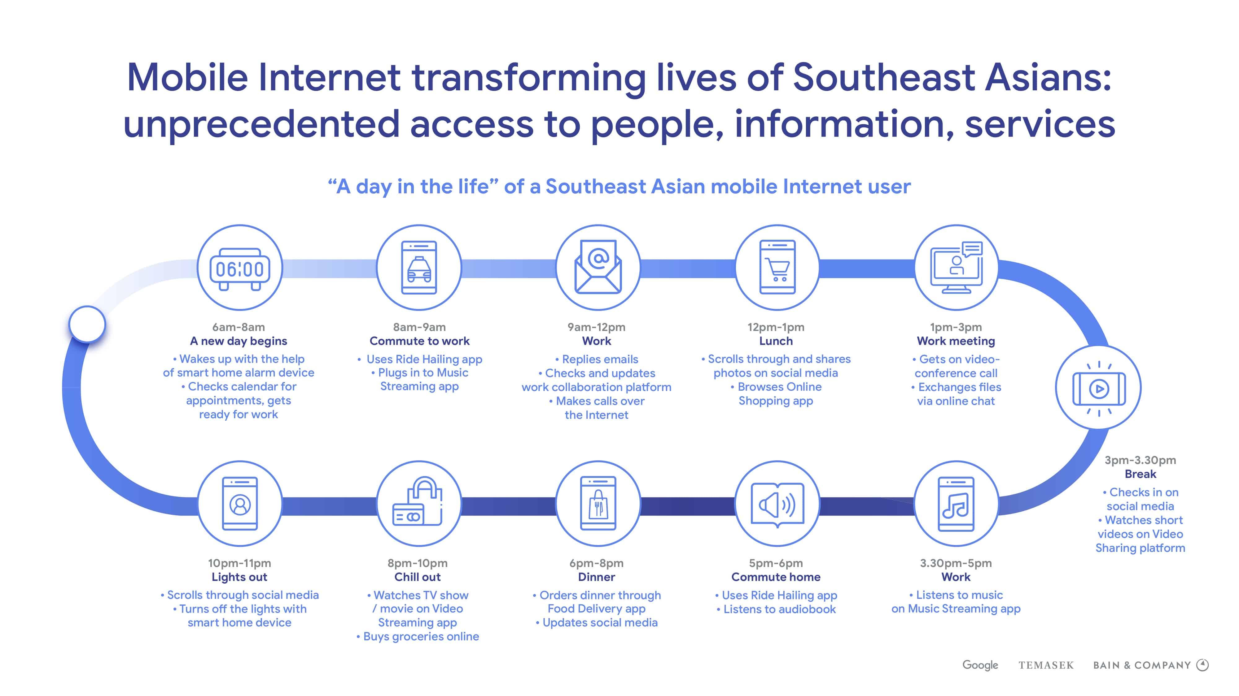 เมื่อ Ride Hailing กับ E-Commerce กลายเป็นหัวใจหลักที่ทำให้ Digital Economy ไทยขยายตัว
