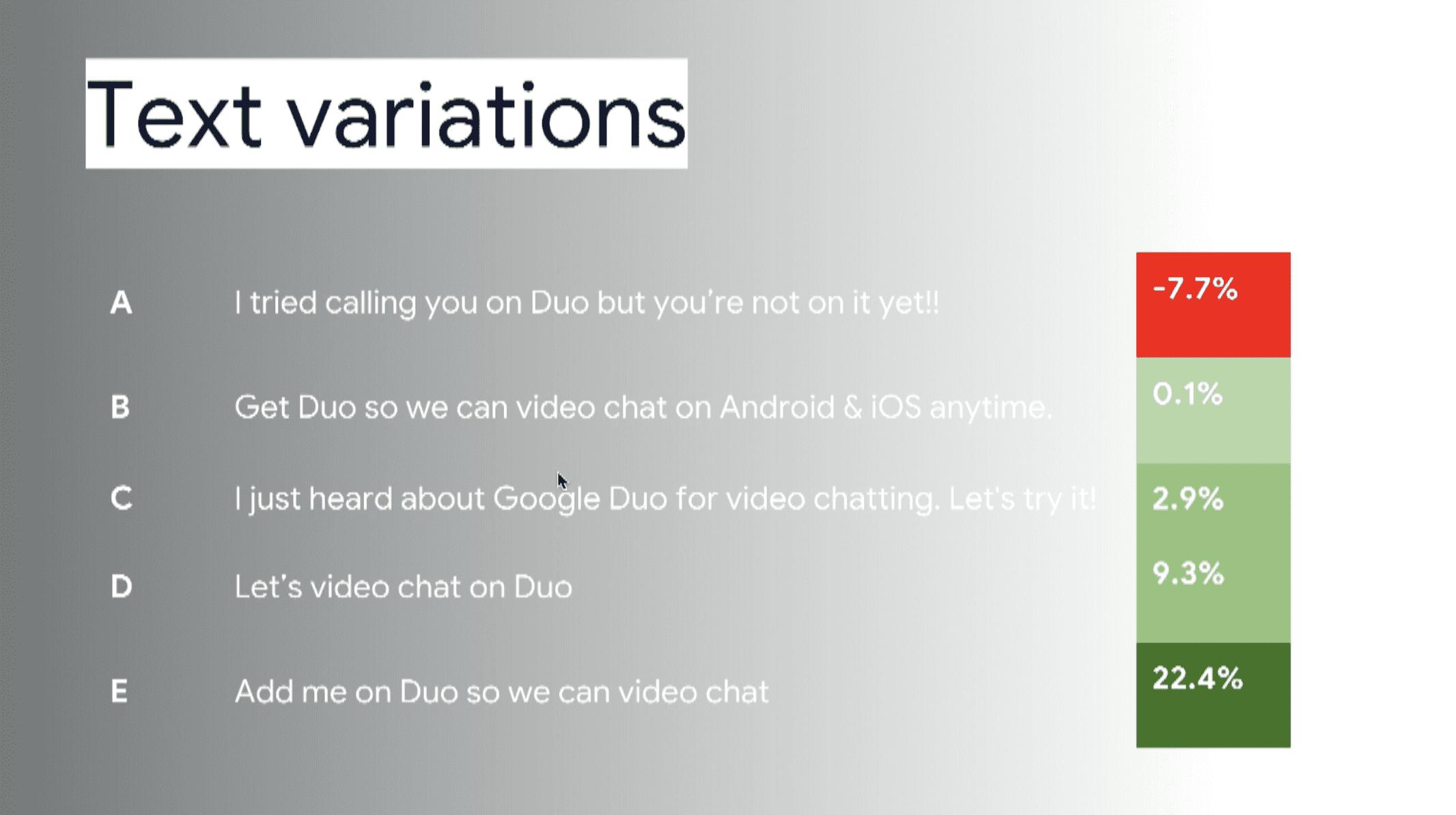UX Writer เขียนอย่างไรให้คนอยากดาวน์โหลด Case study จาก Google Duo SMS Invites