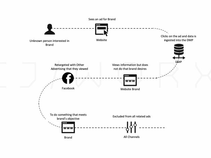 Creativity + Data ช่วยลดต้นทุนโฆษณากว่า 80% โดย DMP จาก CJ WORX
