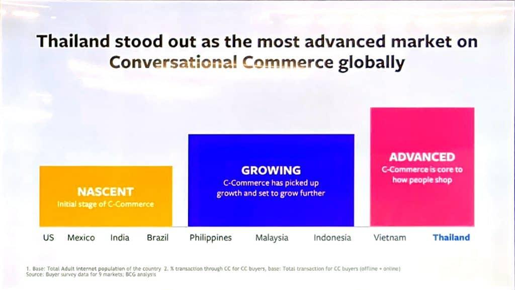 Conversation Commerce Chat before shop Conversation-Driven Commerce BCG