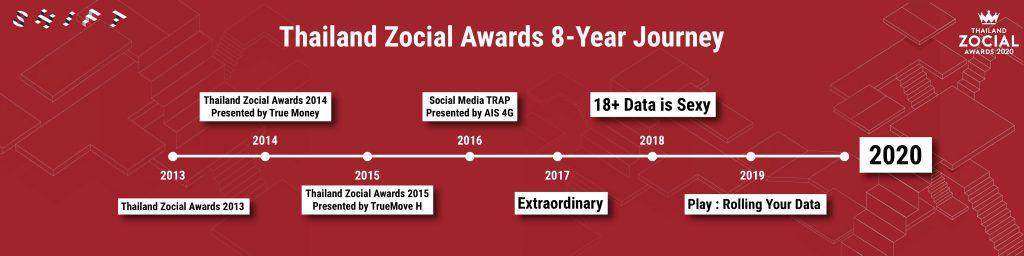 Thailand Zocial Awards 2020 wisesight