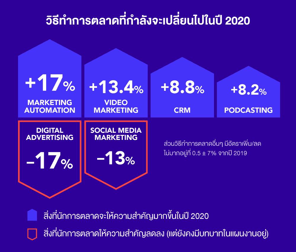 แนวโน้มการตลาดไทยปี 2020 ส่องดูสถิติจาก Inbound Marketing Report เล่มแรกของไทย