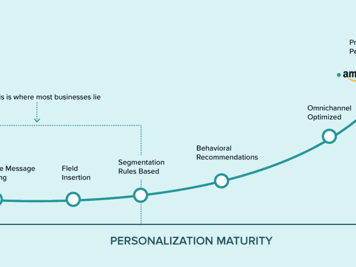 Hyper-Personalization อาวุธสำคัญของธุรกิจในยุคหน้า