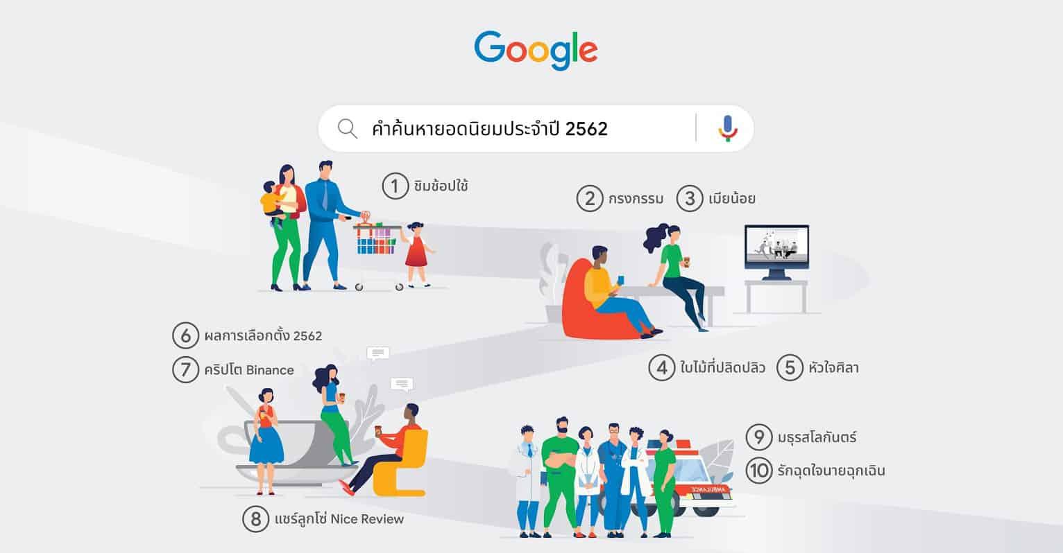 Google เผย 10 เรื่องที่คนไทยเสริชหามากที่สุดในปี 2562