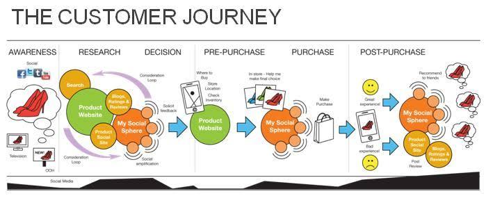 10 Tactics ทำ website ให้ personalization แบบง่ายๆ customer journey