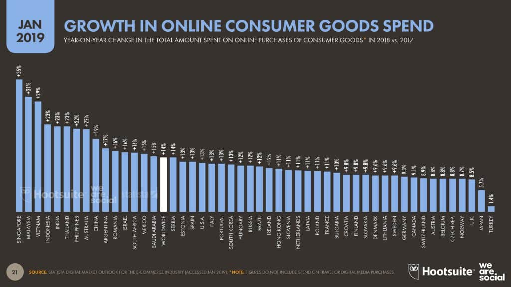 Trend E-Commerce Thailand and ASEAN 2020 We Are Social Report
