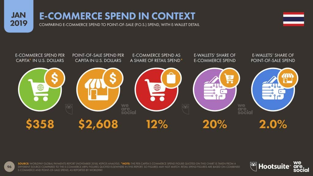 Trend E-Commerce Thailand 2020 We Are Social Report