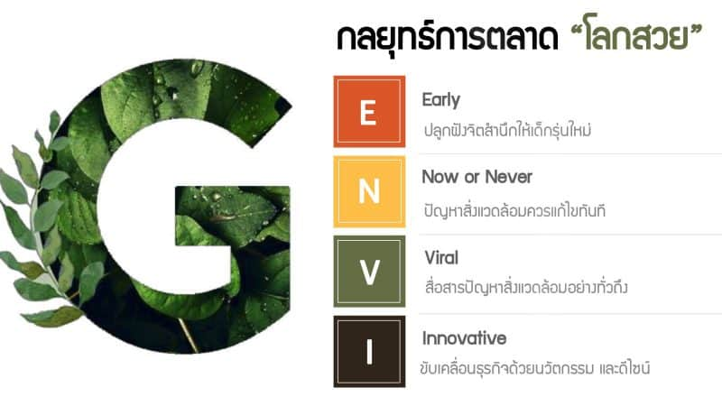 Voice of Green การตลาดโลกสวย เทรนด์รักษ์โลก 2020 จาก CMMU