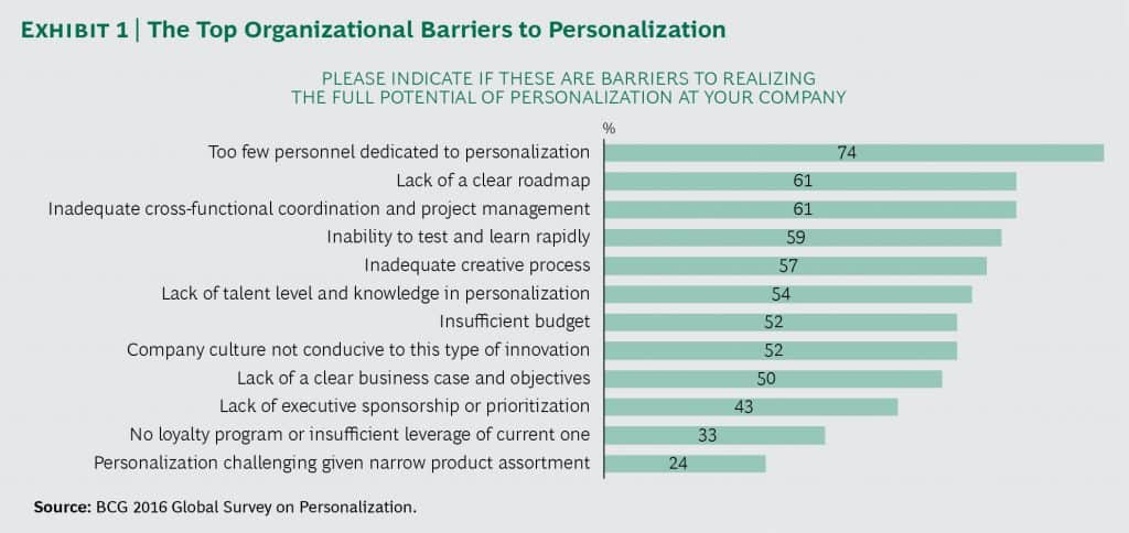 The top organizational Barriers to Personalization