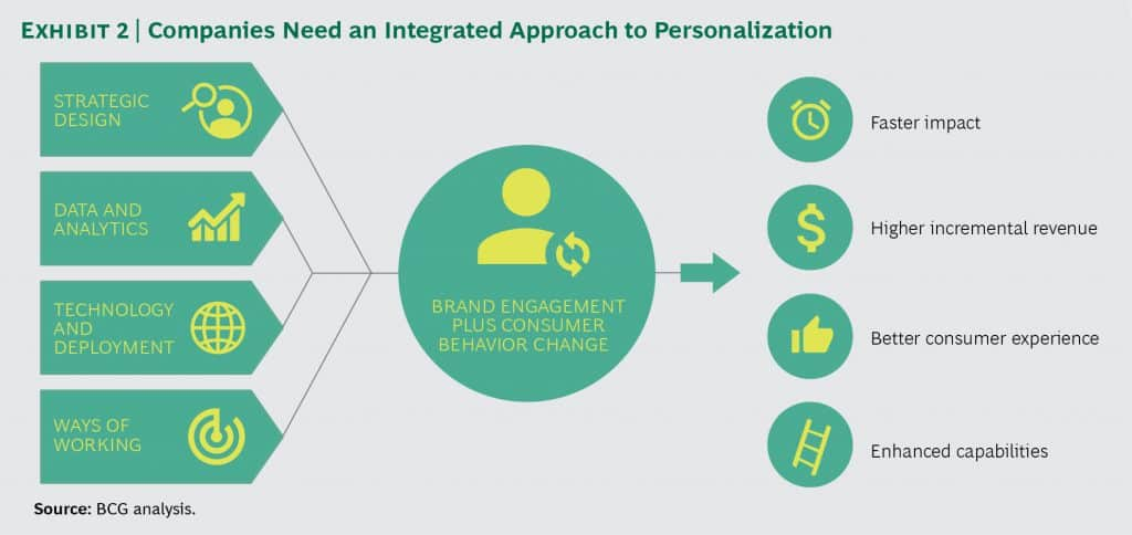 4 key strategy to do personalization success
