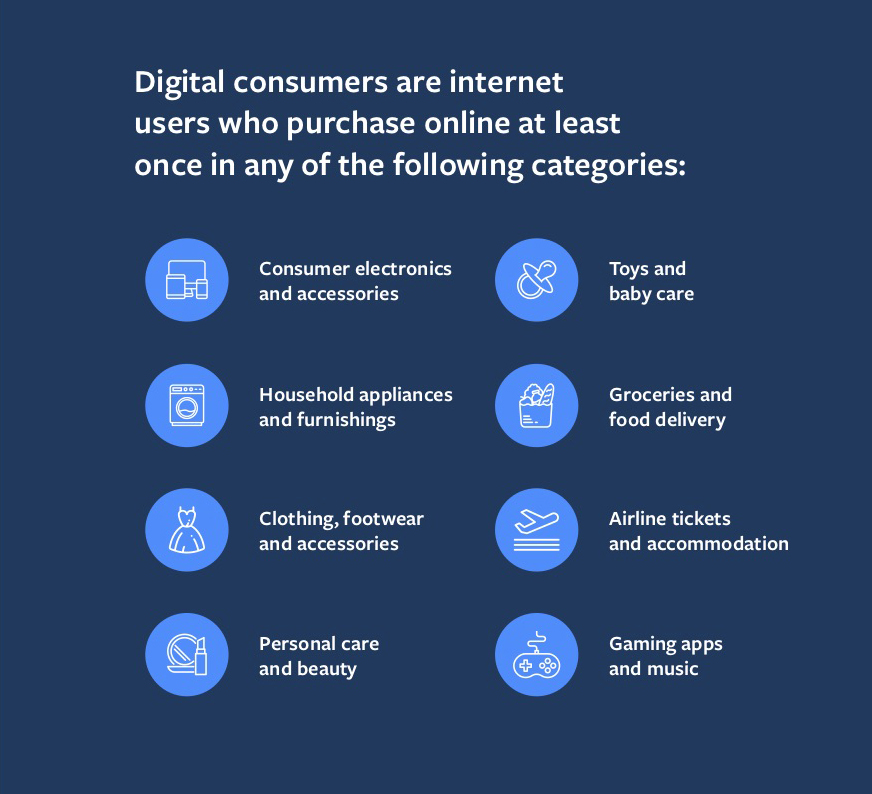 Insight Digital Consumer in ASEAN 2020 from Facebook Report Discover the Opportunity