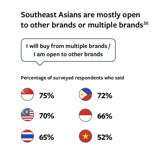 discovery-generation-insight digital consumer in asean 2020 from facebook report