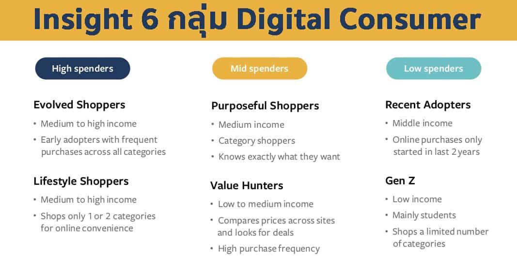 Insight 6 กลุ่มนักช้อปปิ้งออนไลน์ Digital Consumer ที่นักการตลาดไทยต้องรู้