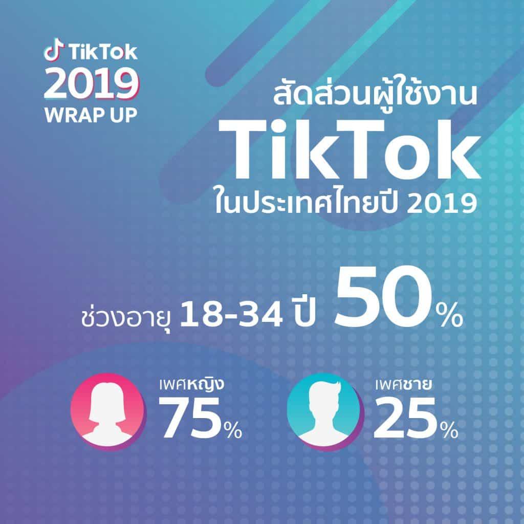 TikTok Thai Insight 2020