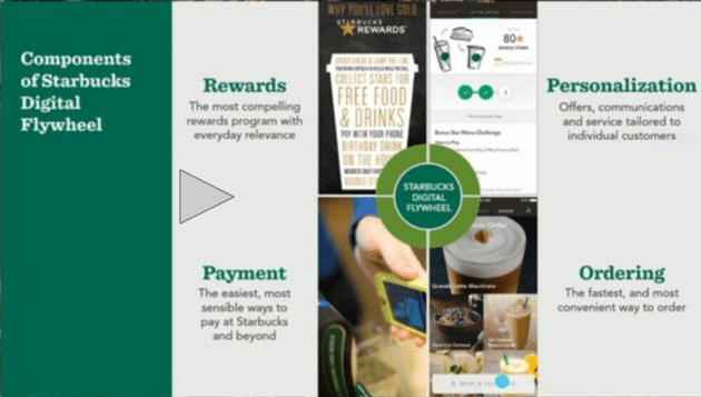 Starbuck Personalized Game for Personalization and Brand Individualization