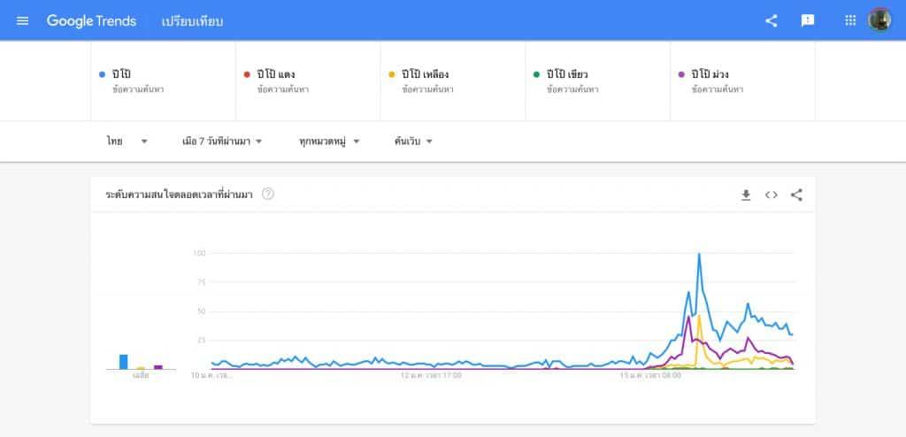 Data Analytics Case Study Saveปีโป้ม่วง Social listening Tool Google Trend Data-Driven Content