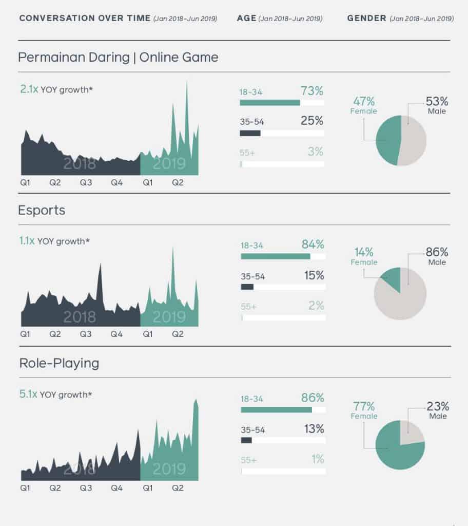 สรุป Facebook Indonesia Trend and Insight 2020 Facebook IQ