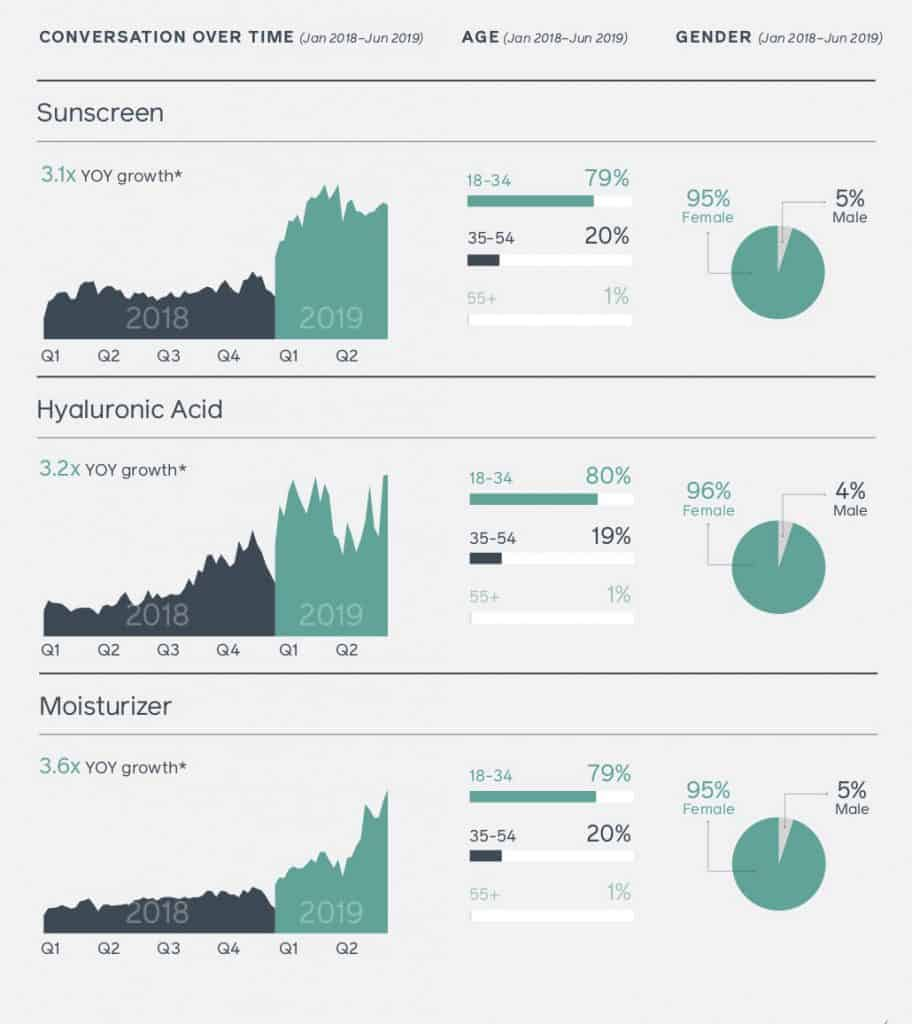 สรุป Facebook Philippines Trend and Insight 2020 Facebook IQ