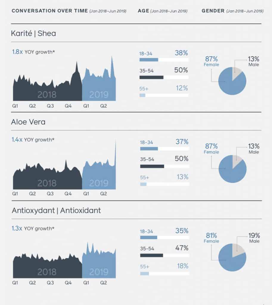 สรุป Facebook France Trend and Insight 2020 Facebook IQ