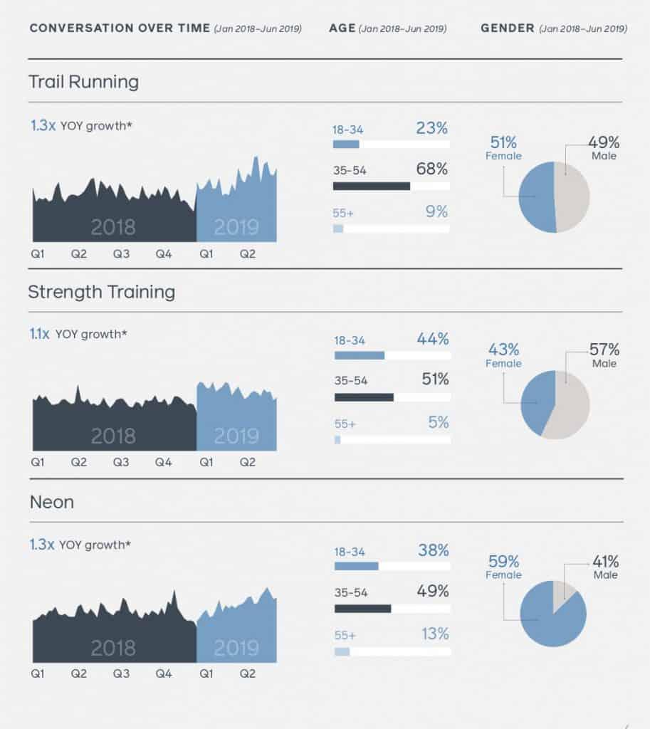 สรุป Facebook England Trend and Insight 2020 Facebook IQ