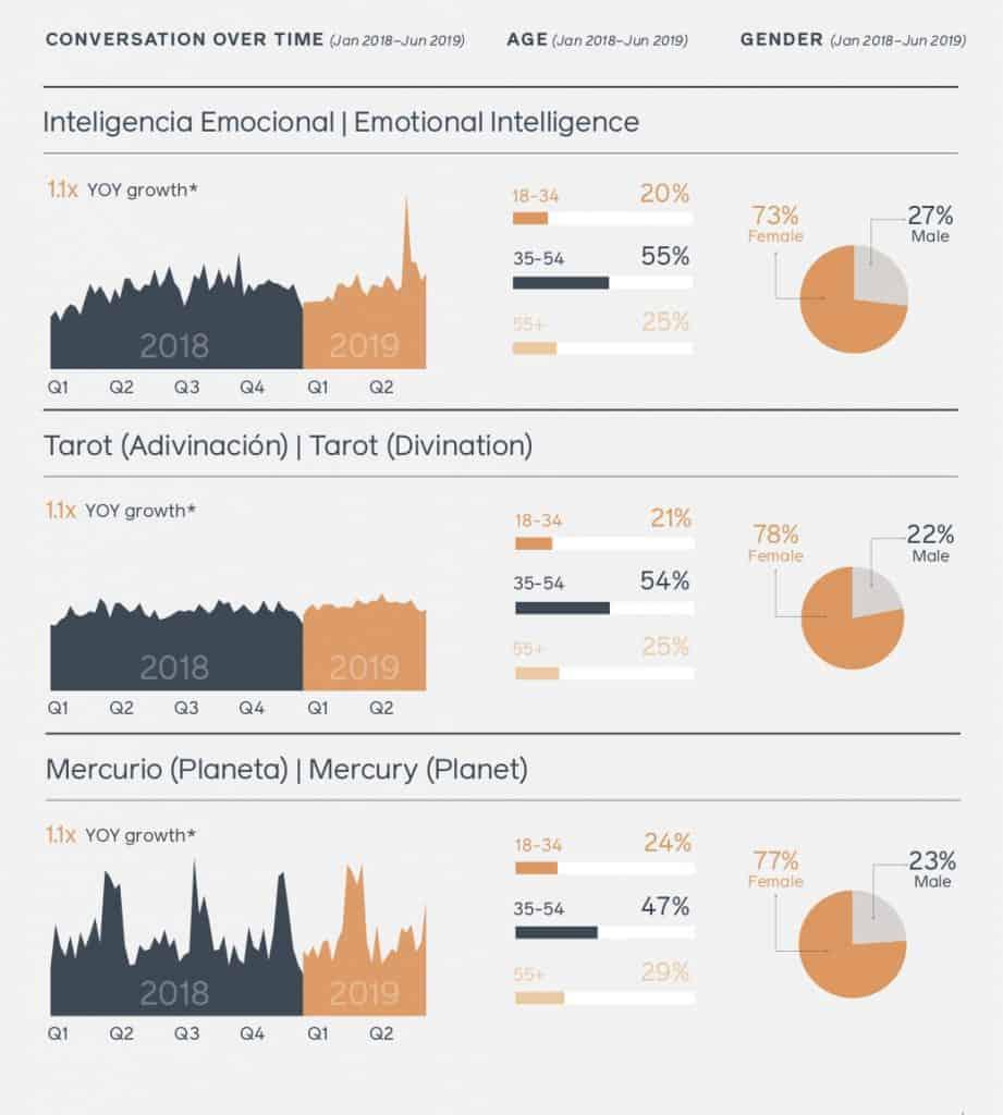 สรุป Facebook Argentina Trend and Insight 2020 Facebook IQ