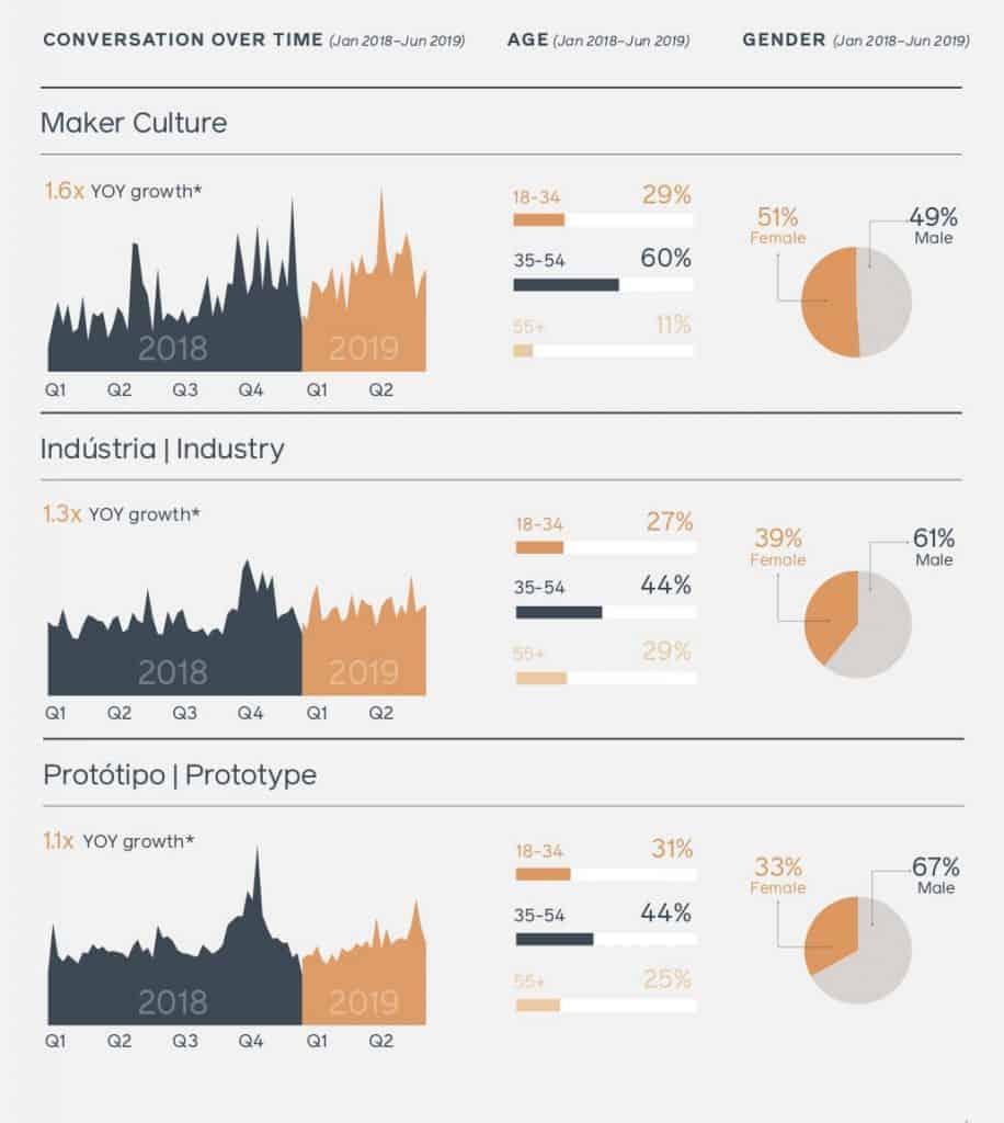 สรุป Facebook Brazil Trend and Insight 2020 Facebook IQ
