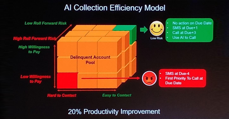 เพราะ Condition เราจึงต้อง Evolution กรุงศรีดู Data ก่อนโทรทวงหนี้