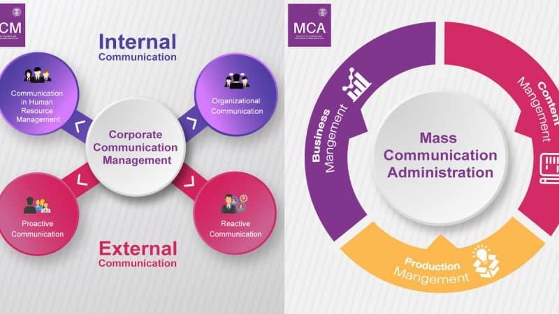 อัพเดทความรู้ในยุค 5.0 กับหลักสูตรระดับปริญญาโทด้านการสื่อสาร MCM & MCA คณะวารสารศาสตร์ฯ มหาวิทยาลัยธรรมศาสตร์