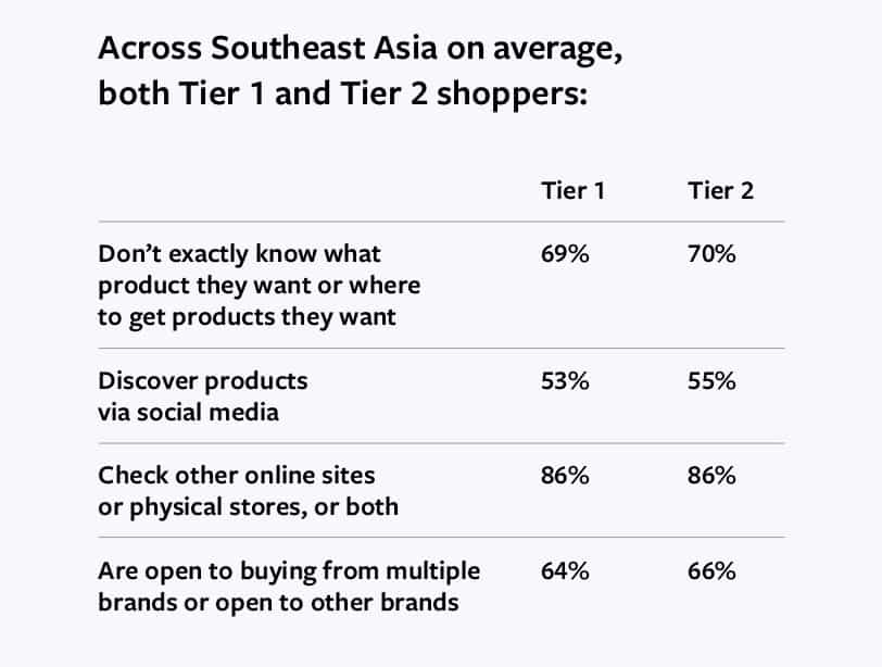 Insight Digital Consumer City Tier 1 and Tier 2 Thai and ASEAN from Facebook Report 2020