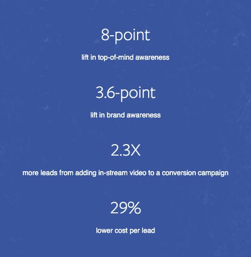 เงินติดล้อ ไก่กันชน Facebook Business Case Study
