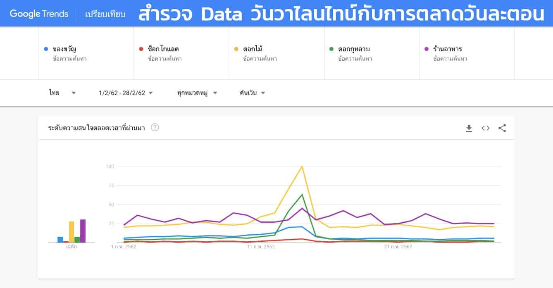 สำรวจ Insight จาก Data วันวาเลนไทน์ที่ผ่านมา คนไทยอยากได้อะไรมากที่สุด