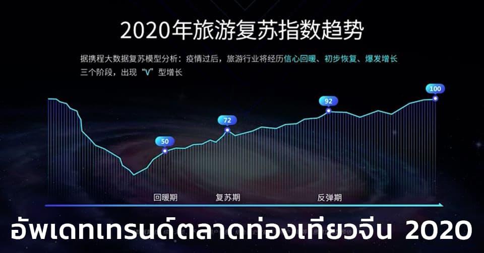 V Plan กลยุทธ์รับวิกฤต Covid 19 ตลาดนักท่องเที่ยวจีน 2020