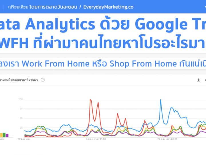 Data Analytics ด้วย Google Trends กับ Top 5 Promotions ที่คนไทยหาช่วง WFH มากที่สุด