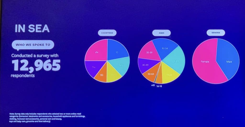 Southeast Asia Consumer Insight surveyed by Facebook เรื่อง Discovery Generation