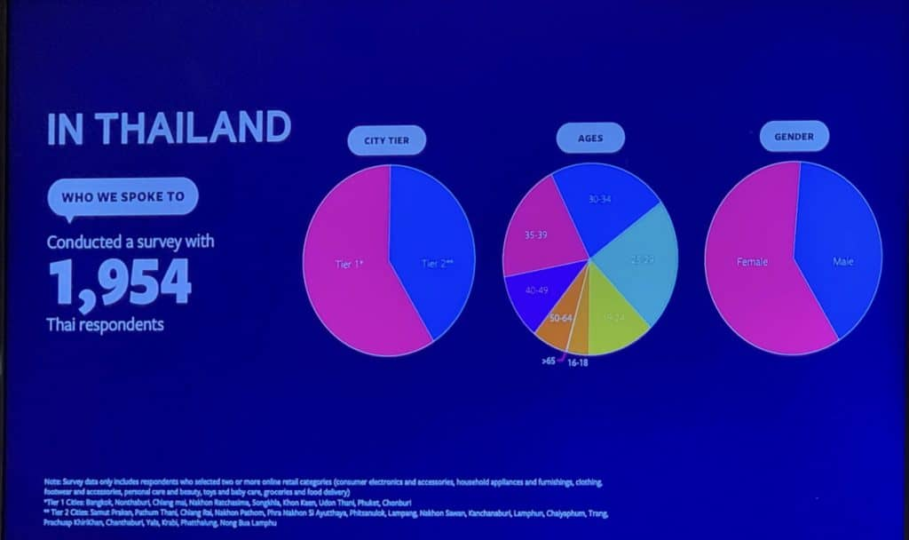 Thai Consumer Insight surveyed by Facebook เรื่อง Discovery Generation