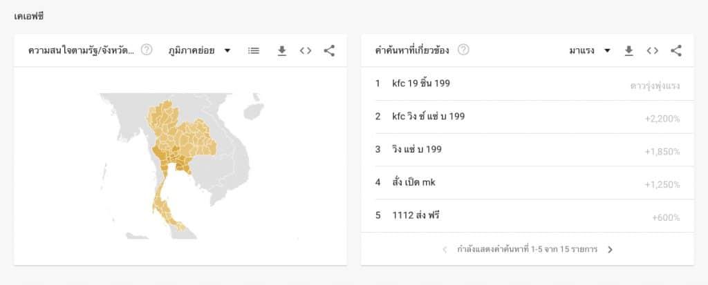 Case study การทำ Data analytics จาก Google Trends แล้ววิเคาะห์ Search data จนพบ top 5 โปรโมชั่นที่คนไทยค้นหามากที่สุดในช่วง Work From Home เป็นครั้งแรก