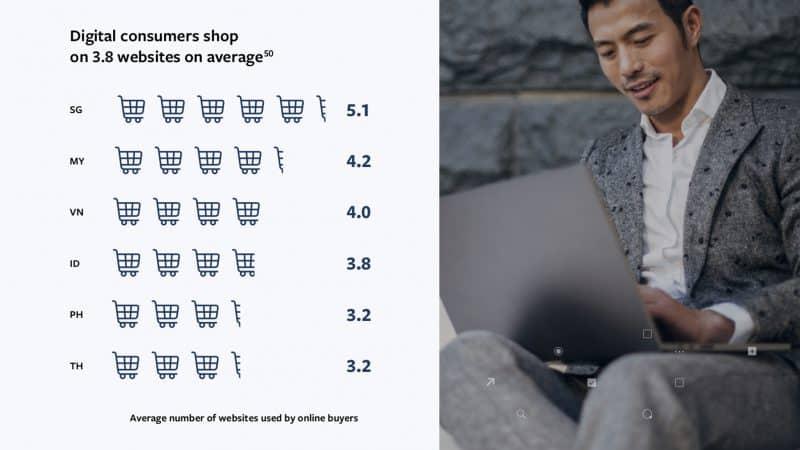 Shop-hopping เมื่อนักช้อปออนไลน์นั้นหลายใจ ไม่เคยหยุดแค่เว็บเดียว (3.2 เว็บ)