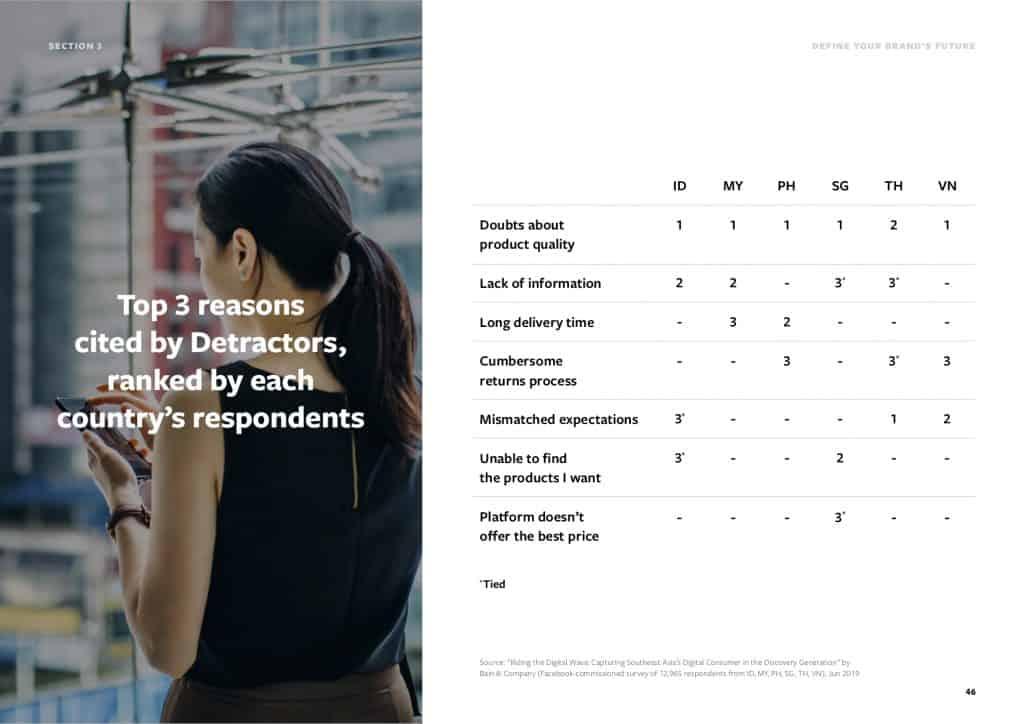 วิธีสร้าง Brand Promoters และป้องกัน Brand Detractors Riding the Digital Wave Discovery Generation